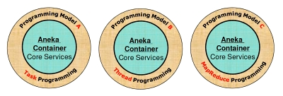Aneka Cloud Computing Task Thread Mapreduce